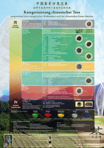 tee-kategorisierung-karte-nach energetik
